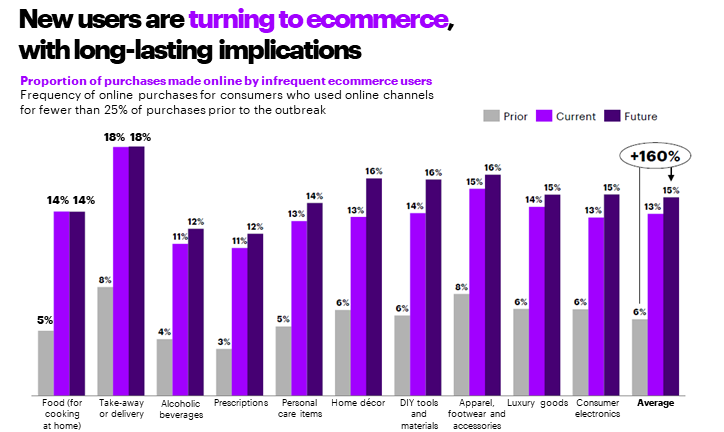 Accenture Consumer Research Graph on E-commerce Trends